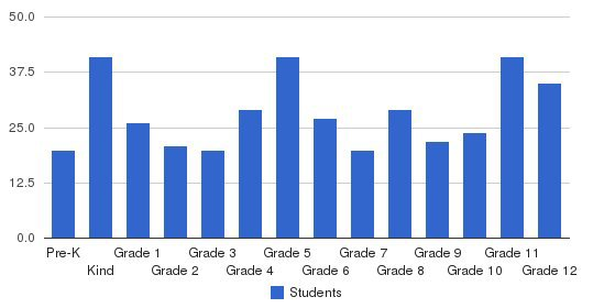 Lebanon Catholic School Students by Grade