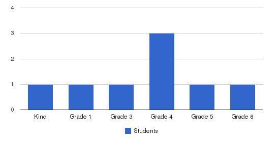 Hilltop School Students by Grade