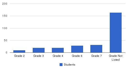 Martin Luther School Students by Grade