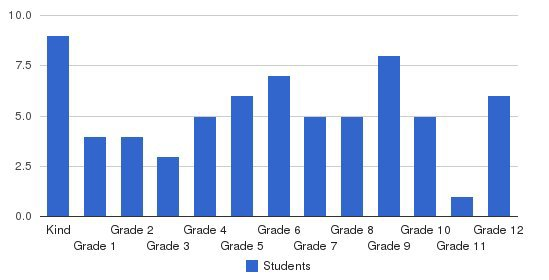 Milford E Barnes Jr School Students by Grade