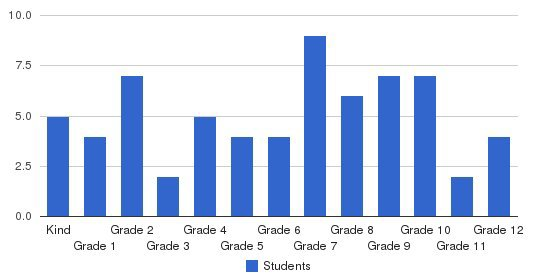 Mt. Carmel Christian School Students by Grade