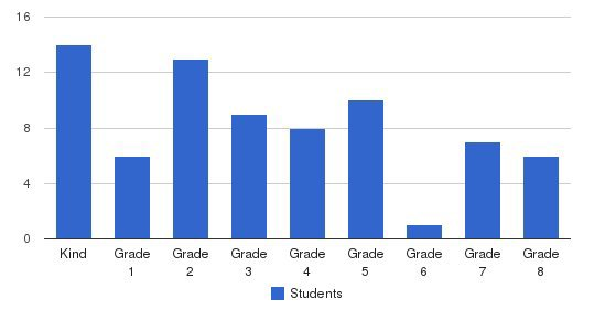 Nittany Christian School Students by Grade