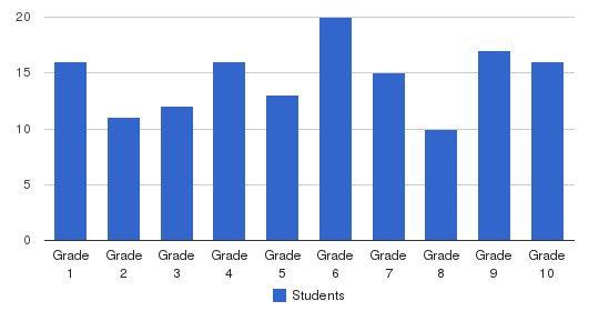 Myerstown Mennonite School Students by Grade