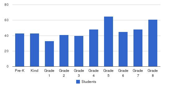 Our Lady Of Good Counsel School Students by Grade