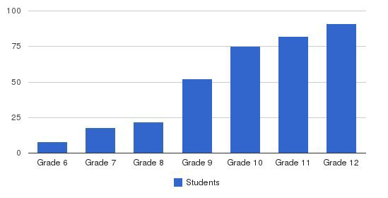 Perkiomen School Students by Grade
