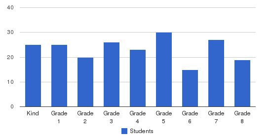 Providence Heights Alpha School Students by Grade