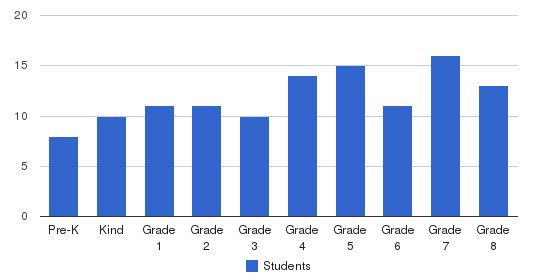 Sacred Heart Of Jesus Parish School Students by Grade
