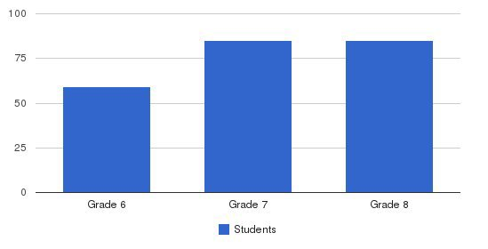 Shady Side Academy Middle School Students by Grade