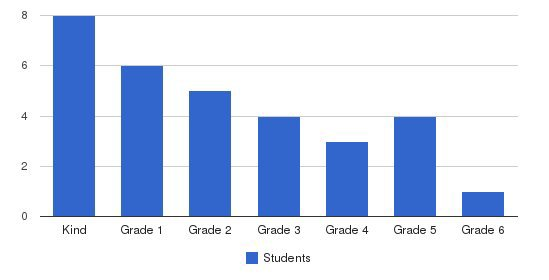 Huntington Academy Students by Grade