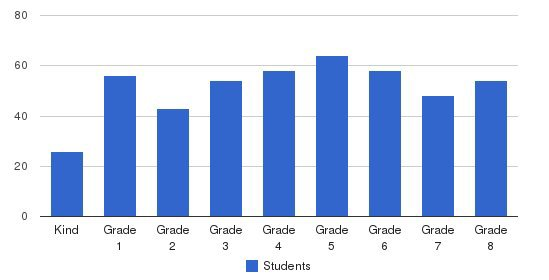 St. Albert The Great School Students by Grade