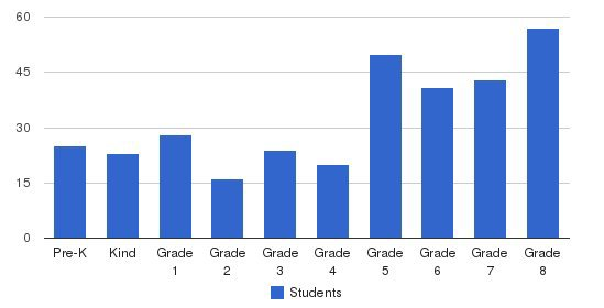 St Andrew School Students by Grade