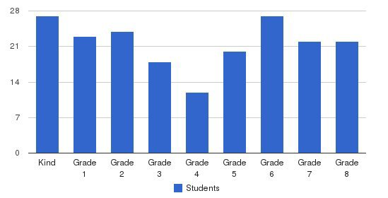 School Of Our Lady Students by Grade