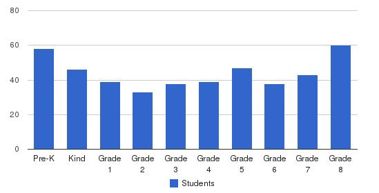 St Catherine Laboure School Students by Grade