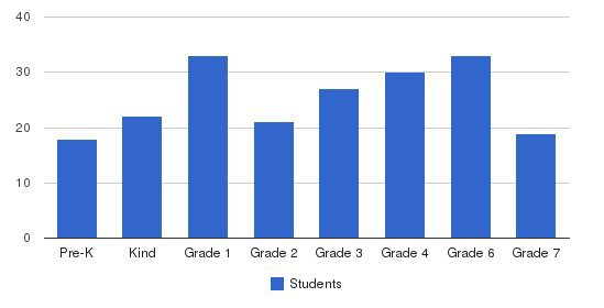 St Cornelius School Students by Grade