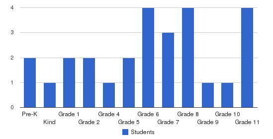 Immanuel Baptist School Students by Grade
