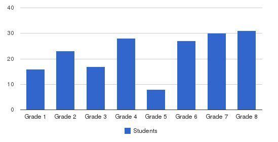 St. Hilary Of Poitiers School Students by Grade