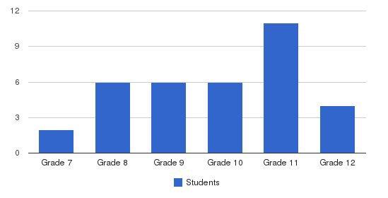St. Louis De Montfort Academy Students by Grade