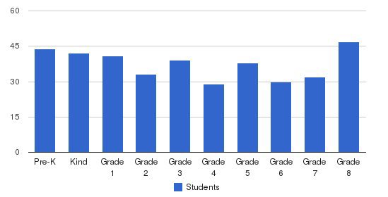 St Luke School Students by Grade