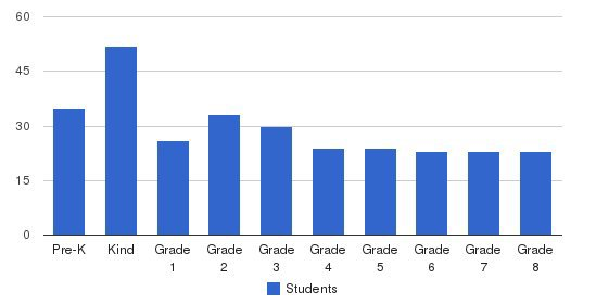 St. Margaret Elementary School Students by Grade