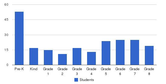 St. Mary Of Mt. Carmel School Students by Grade
