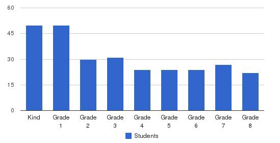 St Mary Interparochial School Students by Grade
