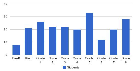 St. Norbert Elementary School Students by Grade