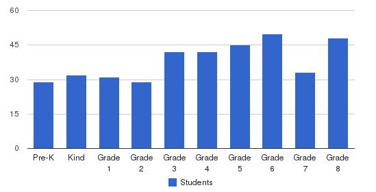 St Clare/st Paul School Students by Grade