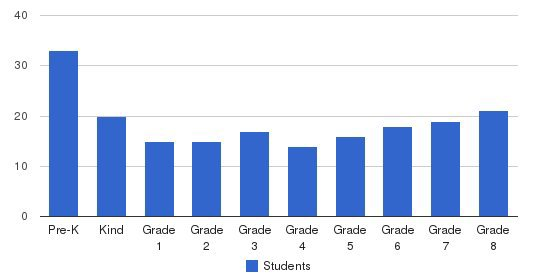 St. Rosalia Academy Students by Grade