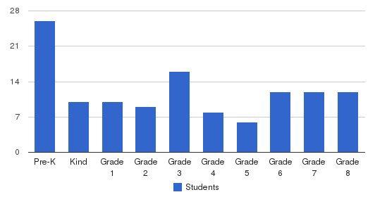 St. Stephen Regional School Students by Grade