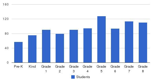 St. Timothy Students by Grade