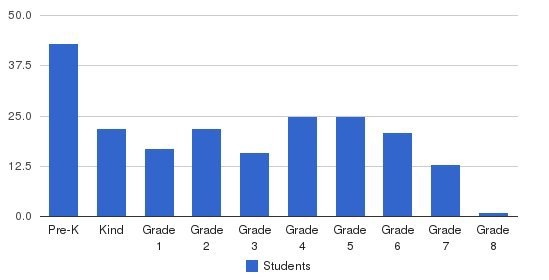 St. Sebastian Regional School Students by Grade