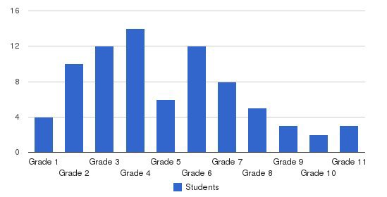 Ivy League School Students by Grade