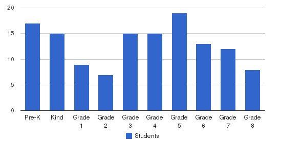 Susquehanna Waldorf School Students by Grade