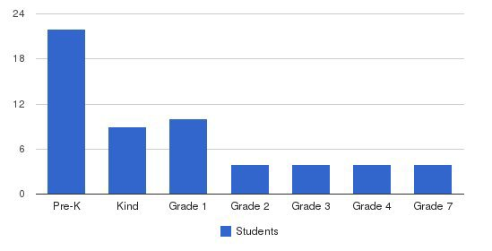 De Paul School For Hearing & Speech Students by Grade