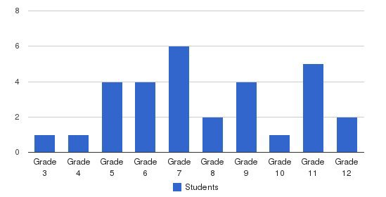 Jesus Center Christian School Students by Grade