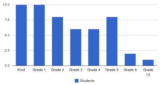Jewish Community School Of The Desert Students by Grade