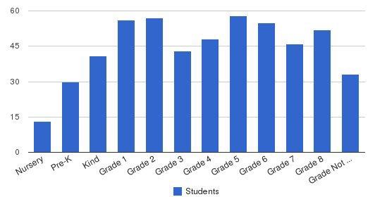 Waldron Mercy Academy Students by Grade