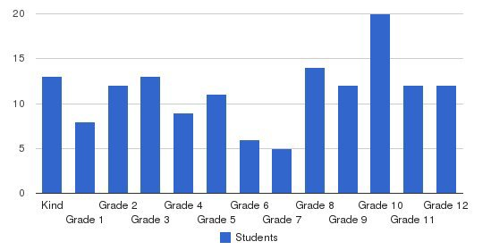 West Chester Christian School Students by Grade