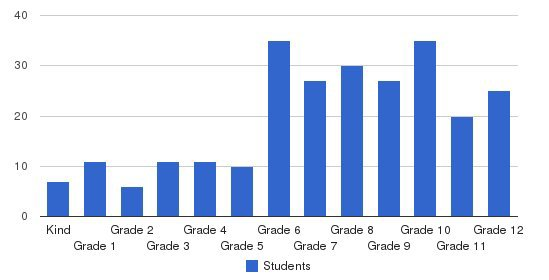 Woodlynde School Students by Grade