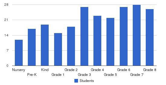 Wyndcroft School Students by Grade