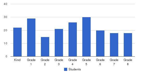 St. Brendan School Students by Grade