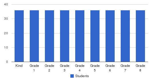 Keys School Students by Grade