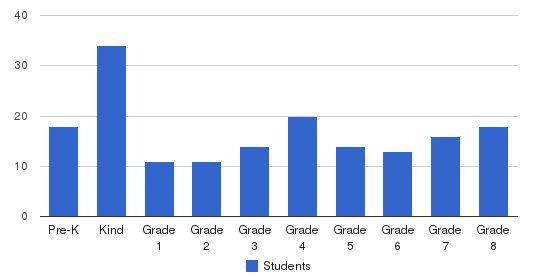 St. Paul School Students by Grade