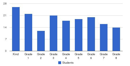 St. Thomas Regional School Students by Grade