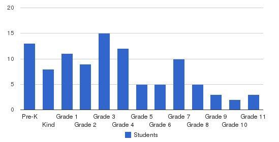 Abundant Life Christian School Students by Grade