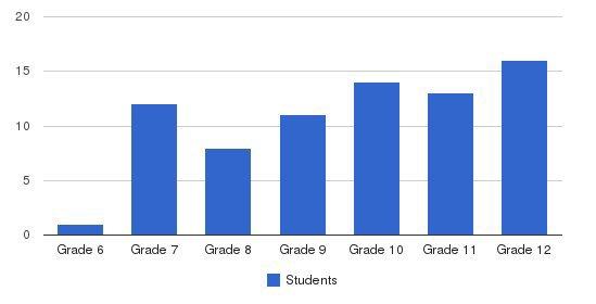 Aiken Christian School Students by Grade