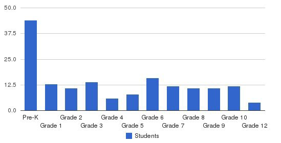 Anderson Christian School Students by Grade