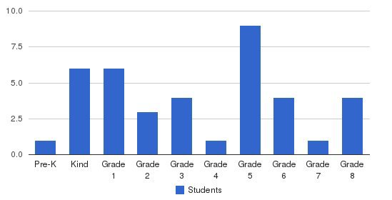 Columbia Adventist Academy Students by Grade