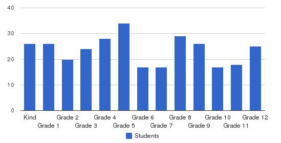 Dillon Christian School Students by Grade
