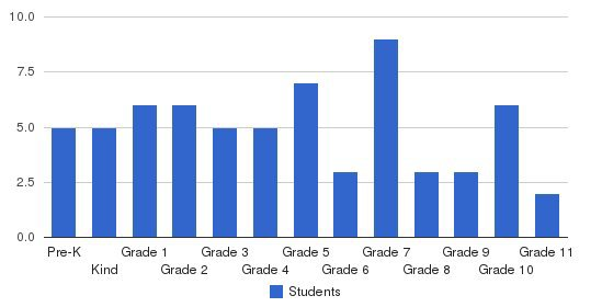 Eastside Christian School Students by Grade